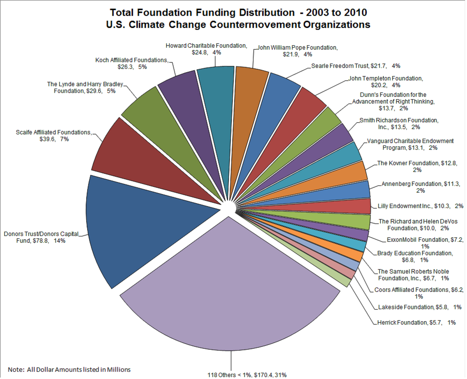 Graph for Total foundation funding distribution 2003 to  2010